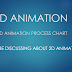 2D Production Pipeline | what are the parts of 2D animation production pipeline?