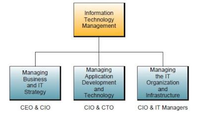 Enterprise dan Manajemen Global Teknologi Informasi_