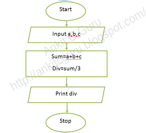 Flowchart C Program To Divide Two Number