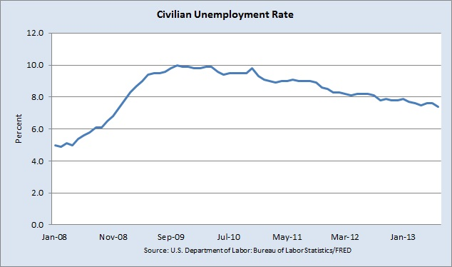 gradually declining unemployment rate