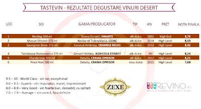Tastevin - rezultate degustare vinuri desert