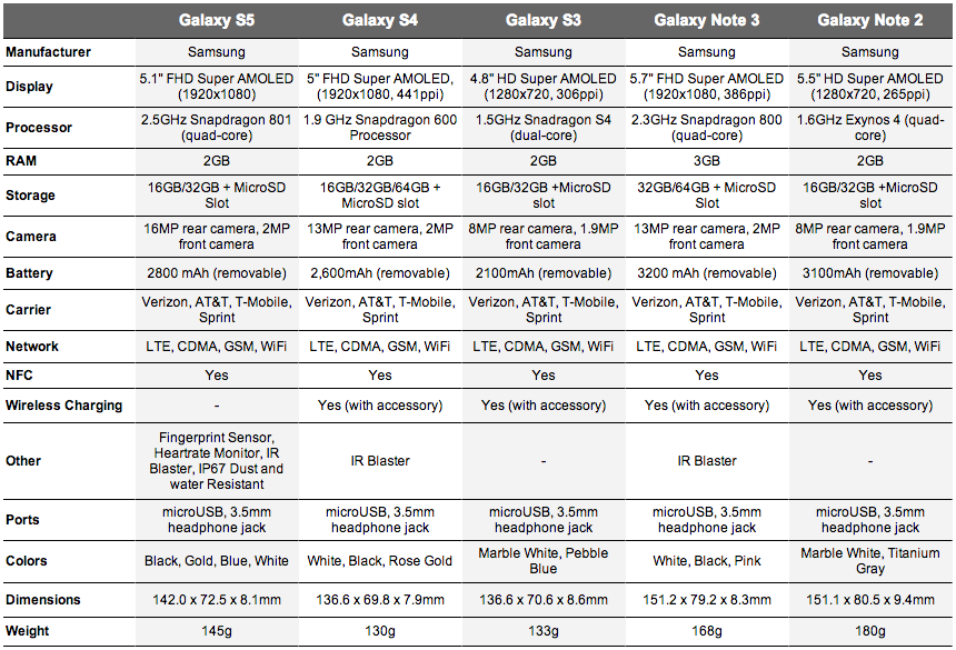 Comparison Galaxy s3 And s4 s4 Galaxy s3 Galaxy Note