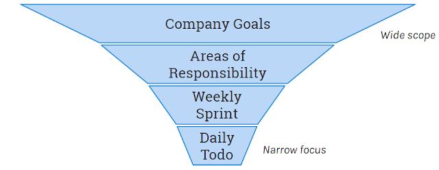 Lean Process Funnel