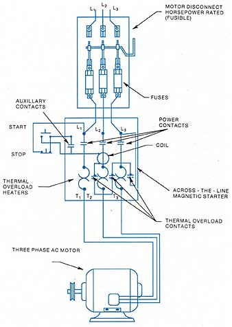 A wiring diagram for an across-the-fine magnetic starter ...