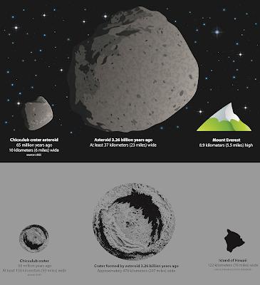 Dino Asteroid Comparison