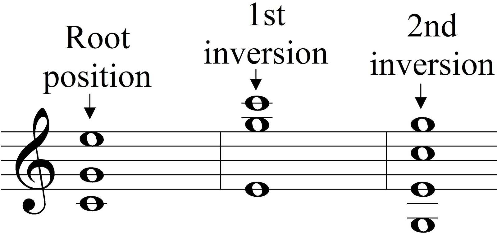 Music theory chord roots and chord inversion c major chord in root position and inversions with different voicings hexwebz Gallery
