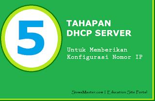 Tahapan Proses DHCP Server untuk Memberi Nomor IP