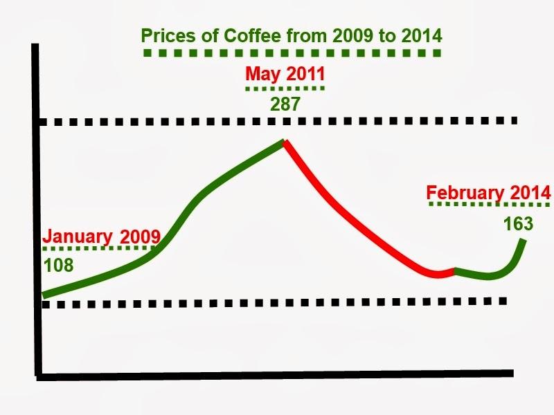 Forexpros coffee prices