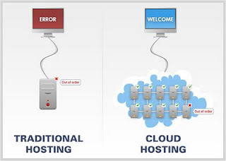 Cloud Computing Basics : Cloud Hosting Introduction: A Technological Revolution