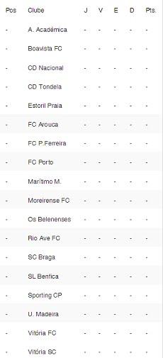 Classificação Liga Nós Época 2015-2016 1ºJornada