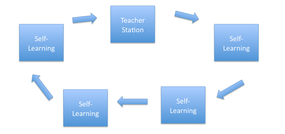 Learning Stations | Bera Cluster TELL 2