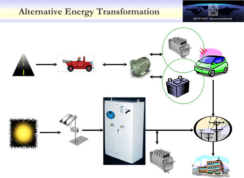 Energy Transformation Pictures | Free