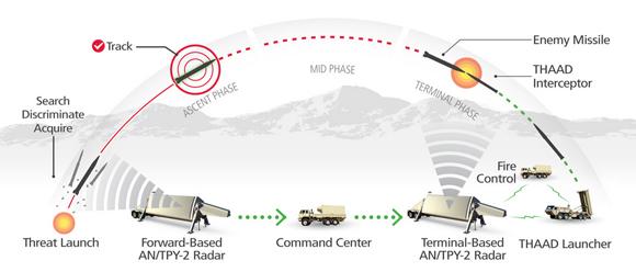 Skema pencegatan rudal dengan THAAD
