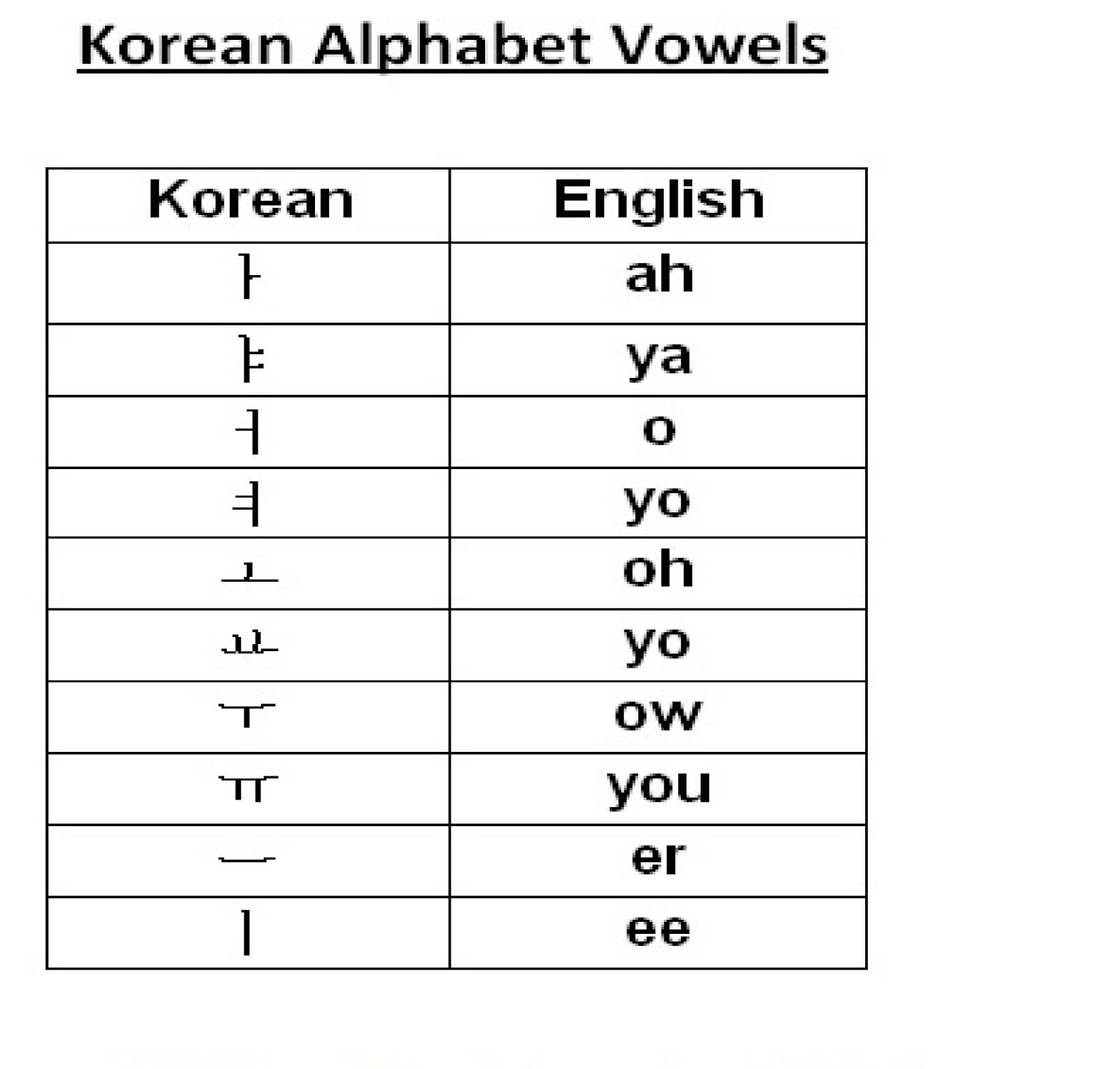 Korean Inc Korean Alphabet Basics How To Read Hangul Part 1 3
