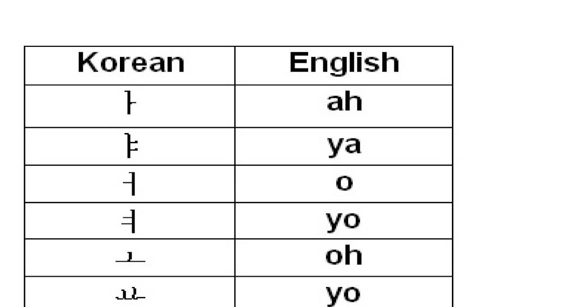 how to write abc in korean