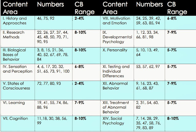 AP Psychology: The Exam | AP Central – The College Board