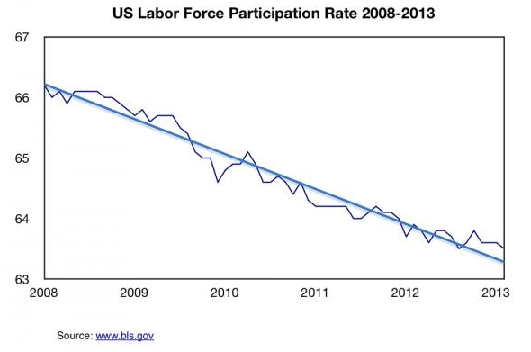 America's Economic Depression In 5 Charts - Labor Force Participation Rate