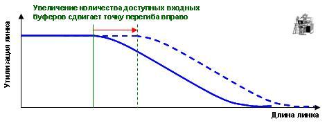 точка перегиба на графике производной