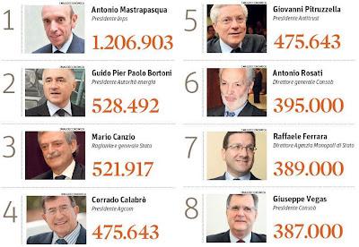 Blog di cipiri in europa tutti lo fanno tagliate subito for Numero dei parlamentari italiani