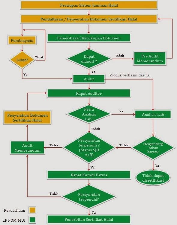 diagram mengurus sertifikat halal MUI