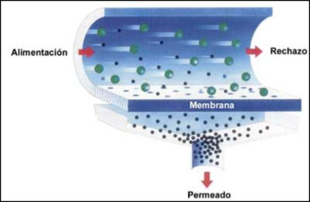 Hidroagua osmosis inversa for Membrana osmosis inversa