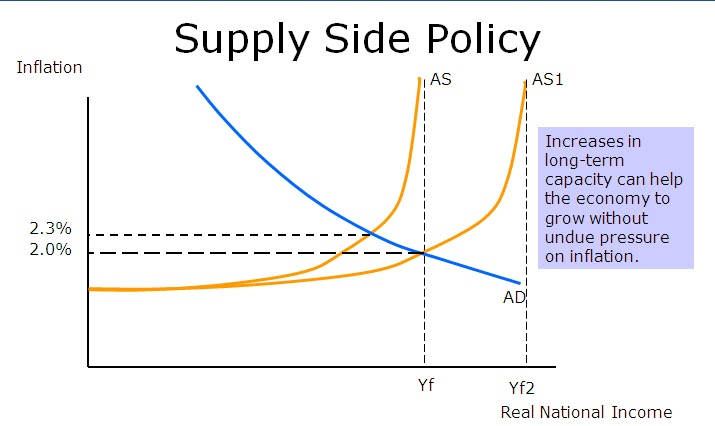 supply side policy singapore Out in the mission and objectives of mas as to conduct monetary and exchange rate policies to promote sustained non-inflationary economic growth what is monetary policy in its narrowest definition, monetary policy is the central bank's policy regarding the supply of money in the economy by changing the amount of.