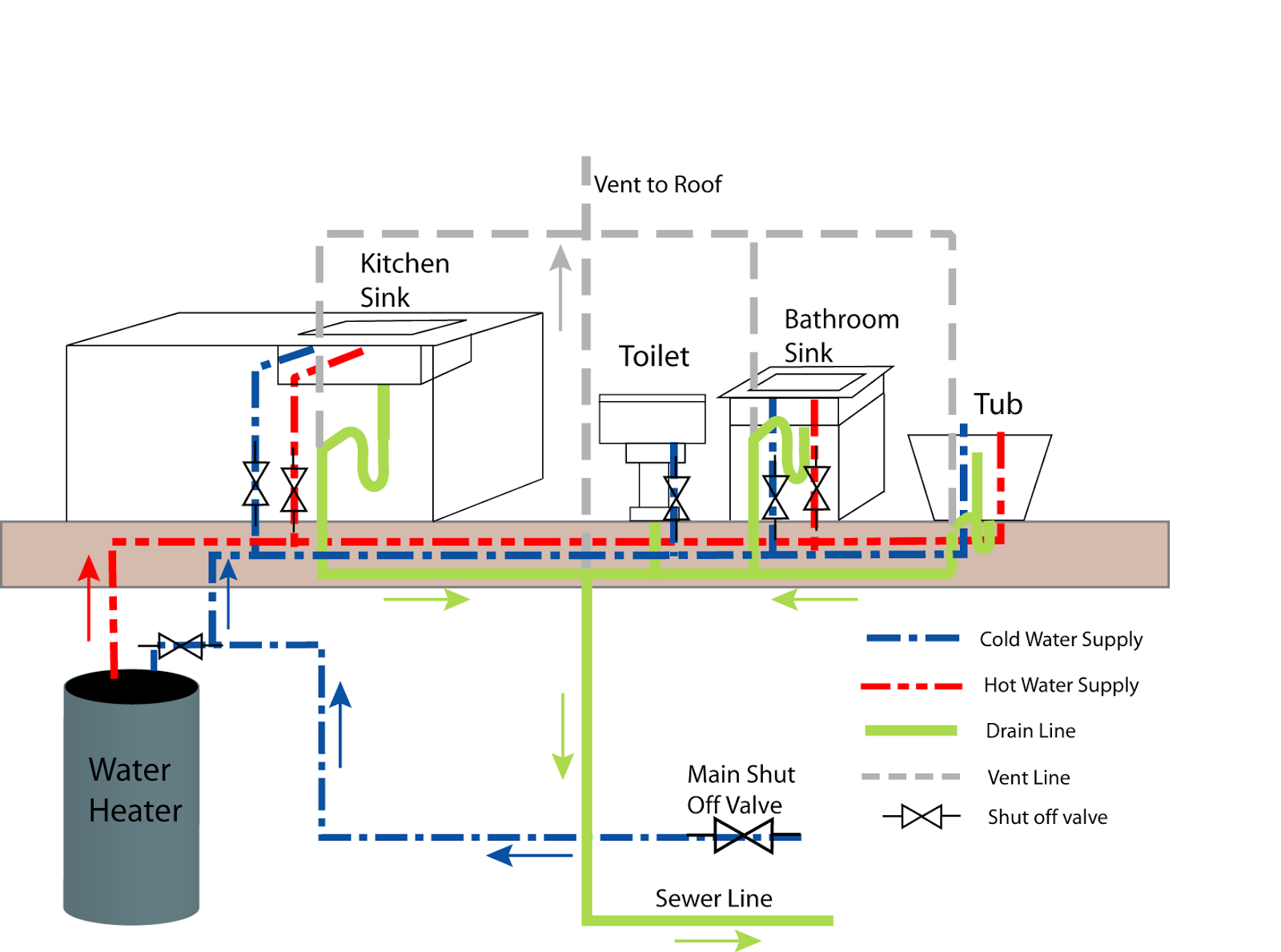 Mobile Home Water Line Diagram