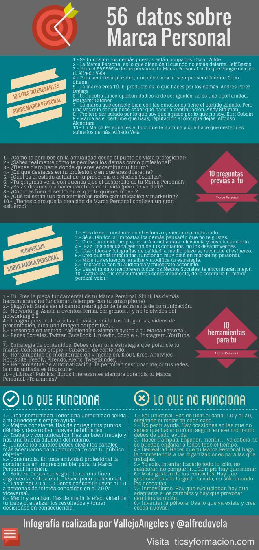 Consejos para crear una marca personal en Internet - Valeria Landivar