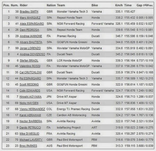 Hasil FP4 MotoGP Qatar 2014