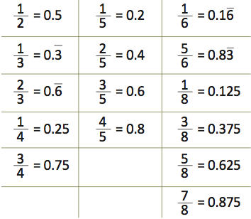 how to change 26.5 into a fraction