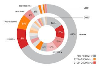 Wireless Intelligence Graph