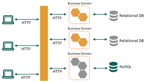 Micro Services - An Introduction
