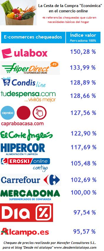Resultados totales de Cesta Económica en e-commerce