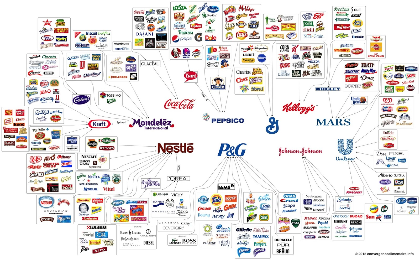 More Brands than You Can Name (Source: Huffington Post )