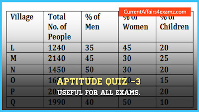 Aptitude Quiz for LIC AAO Exam 2016
