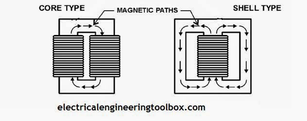 Types Of Transformers Pdf