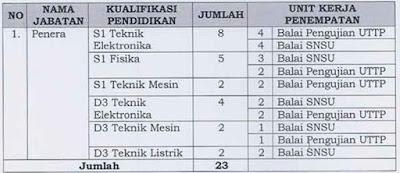 Formasi CPNS Kemendag 2012 Penempatan Bandung