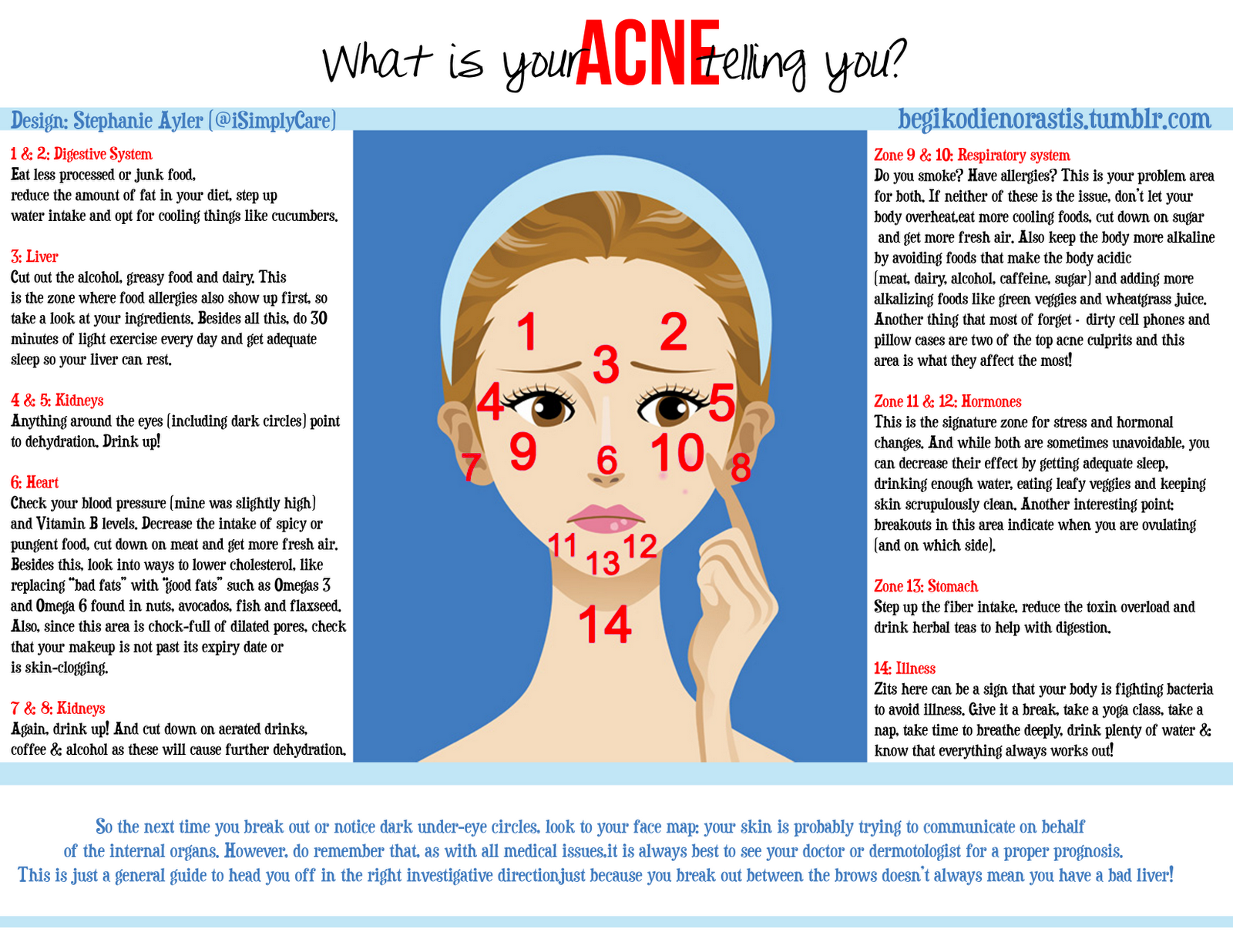 Acne on the face and what it means