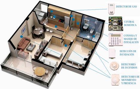 Cctv alarmas control de acceso presentismo - Sistemas de alarma ...