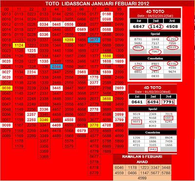 TOTO+AABC++Results+4+Febuari+&+Ramalan+5+Febuari.jpg