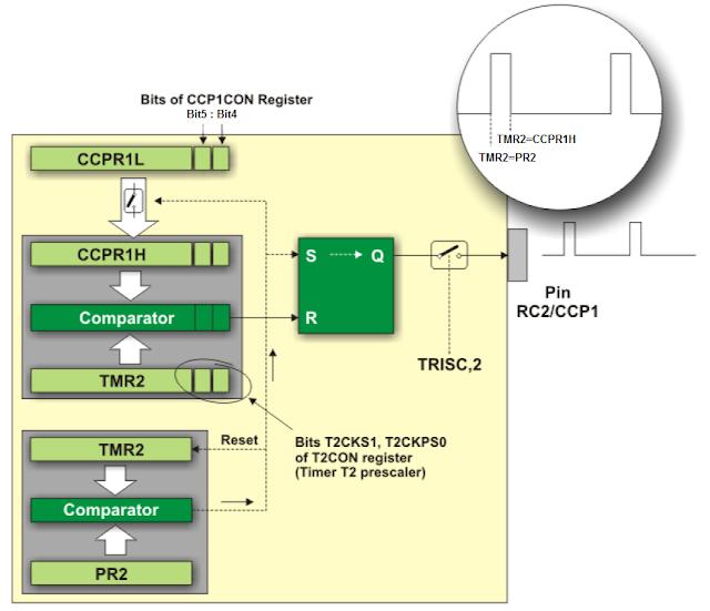Tutorial 7: Configuração do PWM