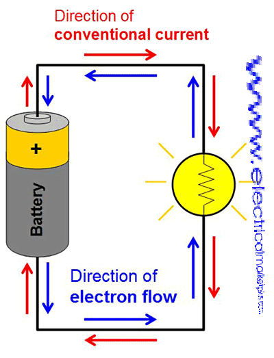 salt a source of electricity Electrochemical cell conventions last updated save as pdf share share  represents the boundary between the two phases, and || represents the salt bridge there are two types of the electrolytic cell uses electron movement (in the source of electricity) to cause the redox.