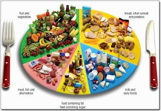 Jenis Makanan Untuk Diet Seimbang