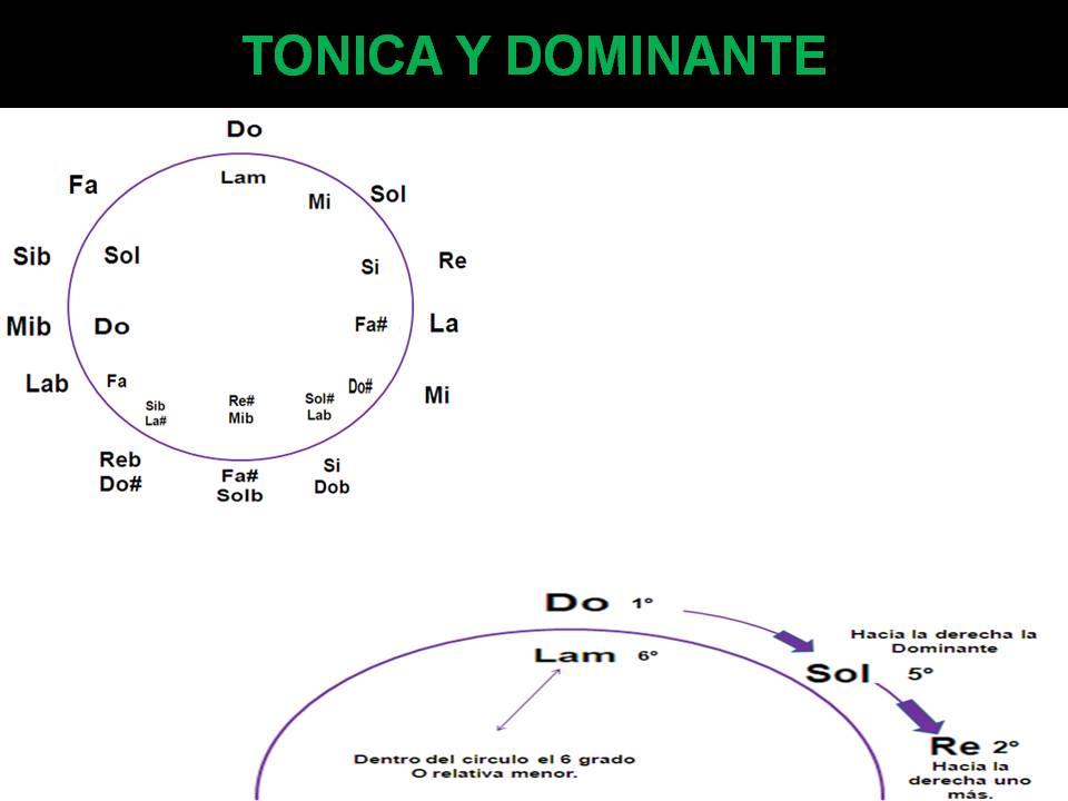 Tonica Y Dominante