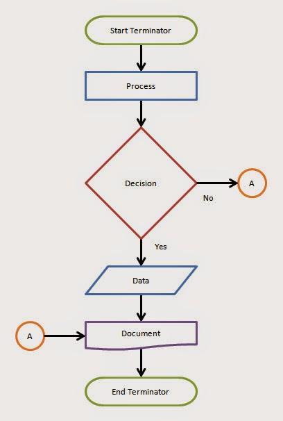 Penjelasan singkat flowchart kumpulan tugas kuliah pada pengertian flowchart di atas flowchart terbentuk dari simbol simbol yang mewakili setiap fungsinya untuk mempresentasikan sebuah alur ccuart Images