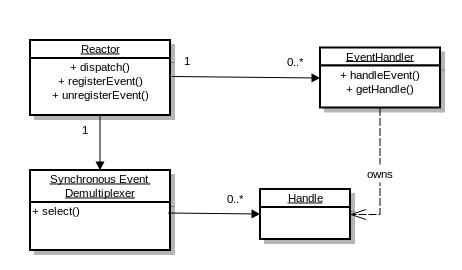 Reactor Pattern