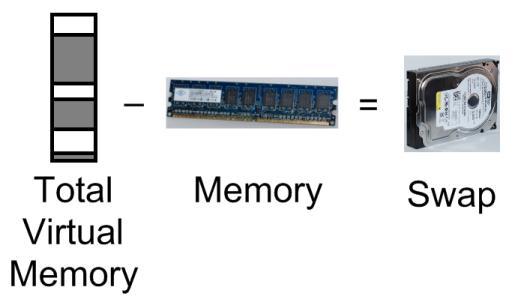 Swap en Linux (swappiness): tamaño, vaciar, minimizar, modificar y cómo usarla. Swapmemoriadeintercambio