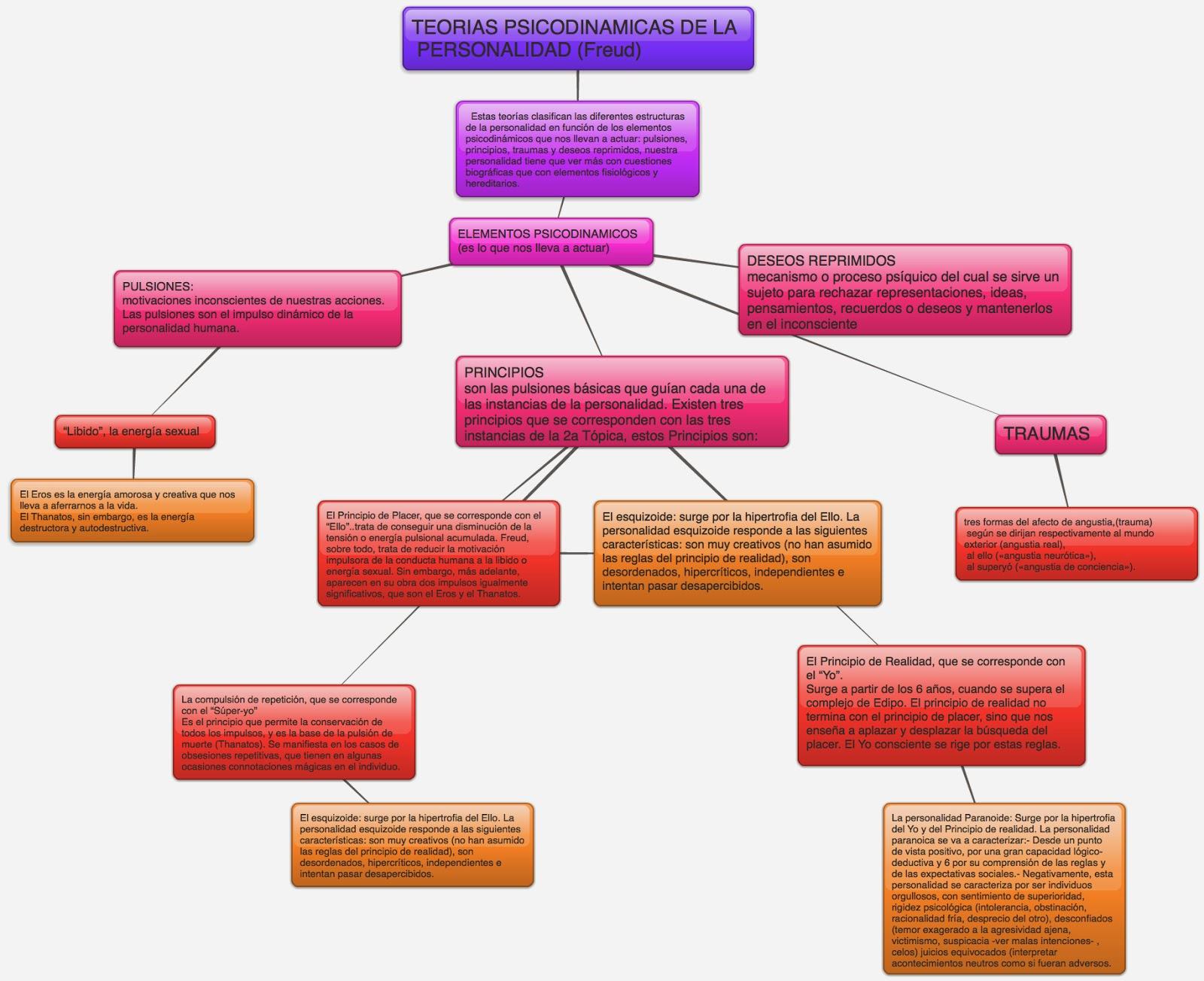 Bases Biológicas de la Personalidad: Bases biológicas de la personalidad