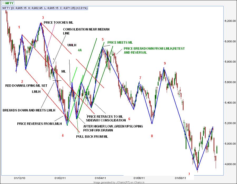 Andrews pitchfork trading strategies