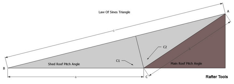 using the law of sines c a sin c sin a c shed roof rafter length c1 90 shed roof pitch angle c2 - Roof Pitch Angle